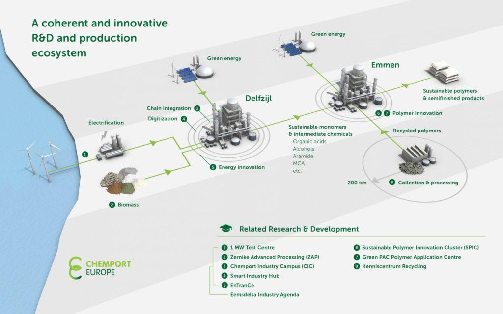 Chemport Europe Ecosysteem V3